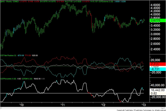 Forex_Analysis_US_Dollar_Speculators_are_Most_Short_Since_April_2011_body_copper.png, Forex Analysis: US Dollar Speculators are Most Short Since April 2011