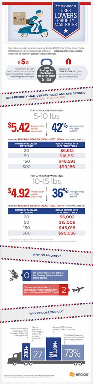 The 2014 USPS Priority Mail Price Change Cheat Sheet image infographic usps rate change sept 2014 6702