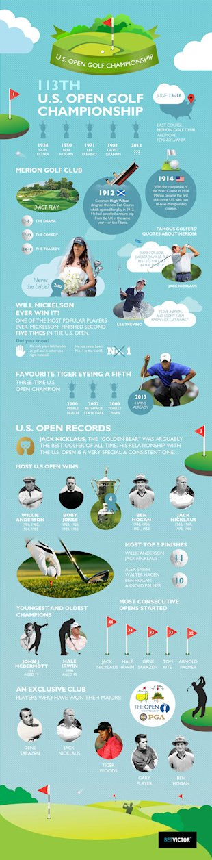113th US Open Golf Championship [Infographic] image US Open Graphic Small