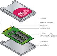The Successful Eradication of Data on Solid State Disks (SSDs) image ssd drive