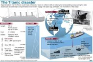 Graphic on the Titanic disaster one hundred years ago. The British ship sank in arctic waters on April 15, 1912 on its maiden voyage, killing more than 1,500 people