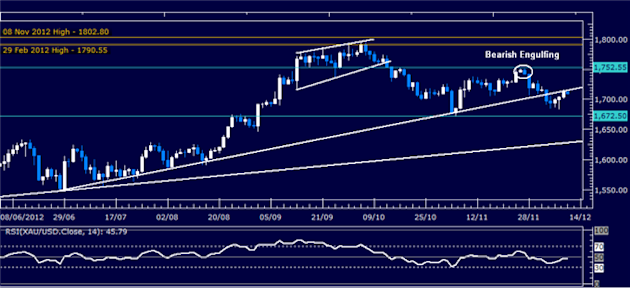 Forex_Analysis_Dollar_Attempts_to_Regain_Momentum_SP_500_Stalling_body_Picture_2.png, Forex Analysis: Dollar Attempts to Regain Momentum, S&P 500 Stalling