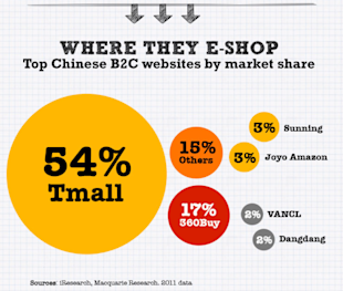 Chinas Internet is a Giant Shopping Mall [Infographic] image china online consumer 052