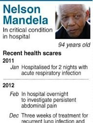 "Timeline of anti-apartheid hero Nelson Mandela's health developments. Mandela's family to solve an increasingly bitter dispute ""amicably"", weighing in for the first time on a feud over the ailing anti-apartheid icon's final resting place"