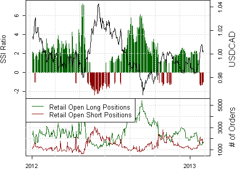 ssi_usd-cad_body_Picture_10.png, Forex Analysis: Canadian Dollar Breakdown Should be Sold