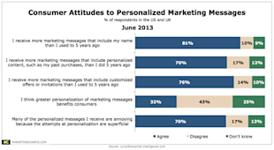Does Your Marketing Team Understand Consumers? image consumer attitudes to personalized marketing messages1