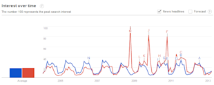 6 Ways to use Google Trends for Your Business image phillies braves