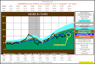 Deere: Fundamental Stock Research Analysis image DE1
