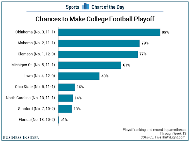college football playoff first college football team