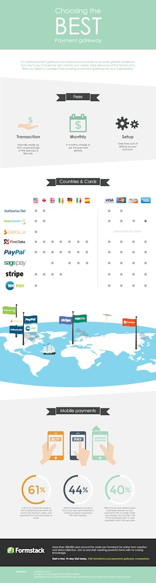 Choosing a Payment Gateway for Your Small Business [Infographic] image payment gateway comparison