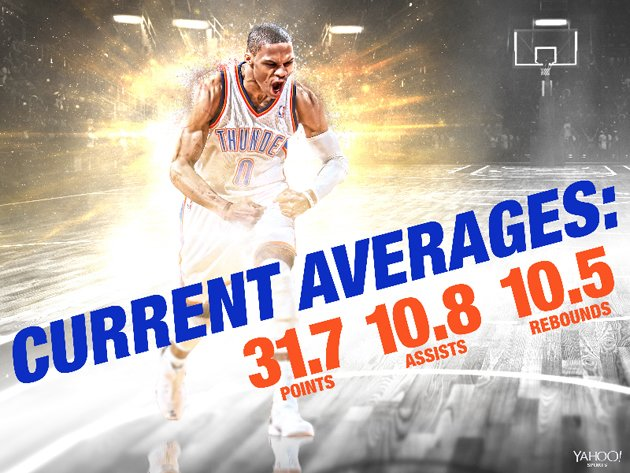 Russell Westbrook, through 30 games. (Yahoo Sports illustration)