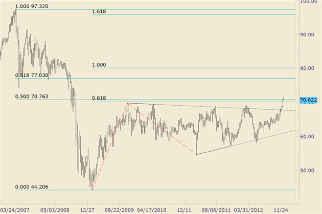 FOREX_Trading_NZDJPY_Repeating_a_2006_AUDJPY_Pattern_body_nzdjpy_1.png, FOREX Trading: NZD/JPY Repeating a 2006 AUD/JPY Pattern?