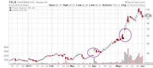 Why Tracking the Heavily Shorted Stocks Makes Sense image Tesla Motors Inc Chart