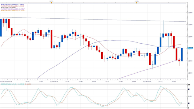 Italian_Consumer_Confidence_Reported_at_Lowest_on_Record_body_eurusd_daily_chart.png, Forex News: Italian Consumer Confidence Reported at Lowest on Record