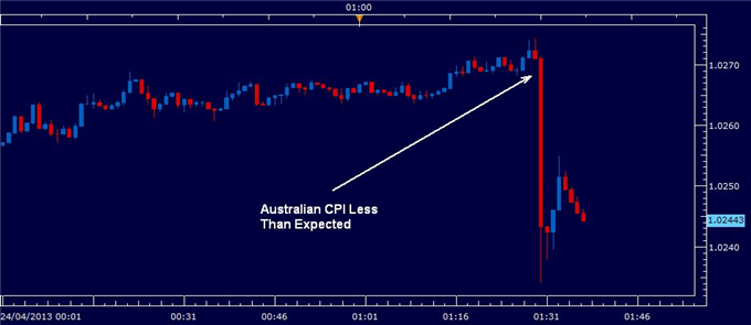 Australian_Dollar_Falls_Sharply_on_Disappointing_CPI_body_australia_CPI_April_2013.png, Australian Dollar Falls Sharply on Disappointing CPI