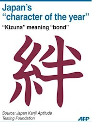 "Graphic of Japan's character of the year ""kizuna"", meaning ""bond"", selected in an annual poll organised by the Japanese Kanji Aptitude Testing Foundation"