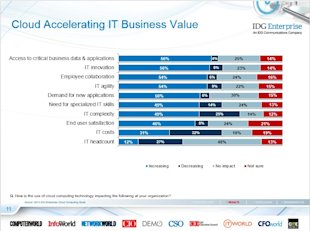 IDG Cloud Computing Survey: Security, Integration Challenge Growth image Cloud Accelerating Business Value
