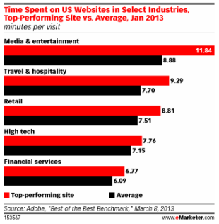 Travel & Hospitality Industry Among Top Web Performers image Screen Shot 2013 03 31 at 9.44.29 PM