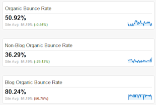 Website Bounce Rate Analytics: Using Google Analytics to Understand User Segments image blog bounce rates