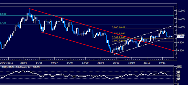 Forex_Analysis_US_Dollar_Classic_Technical_Report_11.29.2012_body_Picture_1.png, Forex Analysis: US Dollar Classic Technical Report 11.29.2012