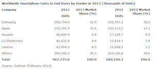 Gartner: India, Worlds Fastest Growing Smartphone Market In Q4 2013 image Gartner Smartphone vendor 2013