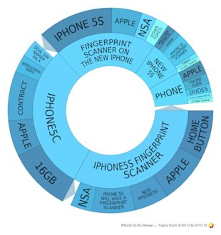 iPhone Social Media Analysis Reveals Consumers' Hunger For Innovation image Iphone 5S 5C topic wheel