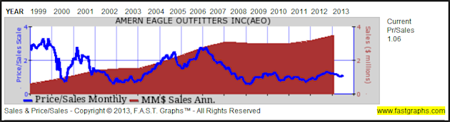 American Eagle Outfitters Inc: Fundamental Stock Research Analysis image AEO4