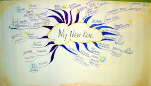 Mind Mapping for the Project Manager image Sample mind map by Lisa Nelson 600x343