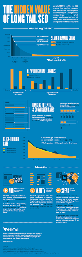 Infographic: The Hidden Value of Long Tail SEO image hidden value of long tail seo 1000