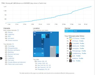 How to Use Twitter's New Analytics Dashboard image Erica A Pic 5 600x479
