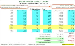 Finding Great Value In The Energy Sector image KMP2