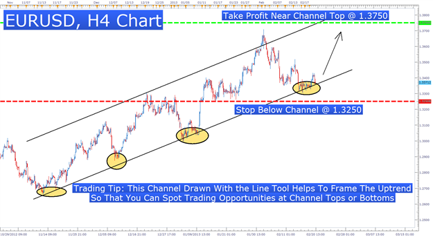 Framing_Price_Action_With_Channels_body_Picture_1.png, 3 Price Channels To Help You Find High Probability Trades