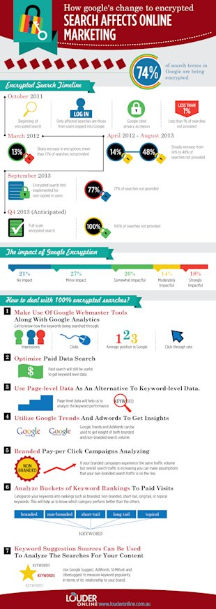 The Evolution of 'Not Provided' [Infographic] image Google Not Provided