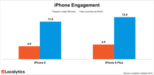 More iPhone 6's Being Sold, But iPhone 6+ Shows Stronger User Engagement image iphone engagement.png 600x293