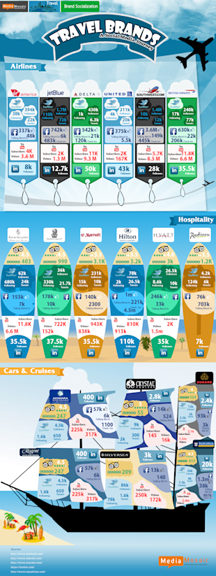 10 Social Media, Mobile & Online Travel Stats [Infographic] image travel brands