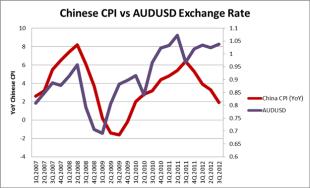 Chinese_CPI_Correlates_with_Aussie_Dollar_body_Chart_1.png, LEARN FOREX: Chinese CPI Correlates with Aussie Dollar