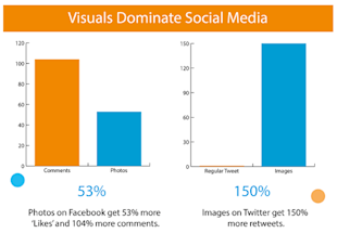 3 WordPress Plugins that Add Social Share Buttons to Your Blog Images image Images Drive the Highest Social Media Engagement
