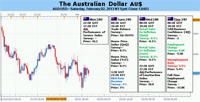 Forex_Analysis_Australian_Dollar_at_Risk_of_a_Surprise_RBA_Rate_Cut_body_Picture_5.png, Forex Analysis: Australian Dollar at Risk of a Surprise RBA Rate Cut