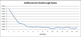 Why is My CTR So Damn Low? image Adwords average CTR by position