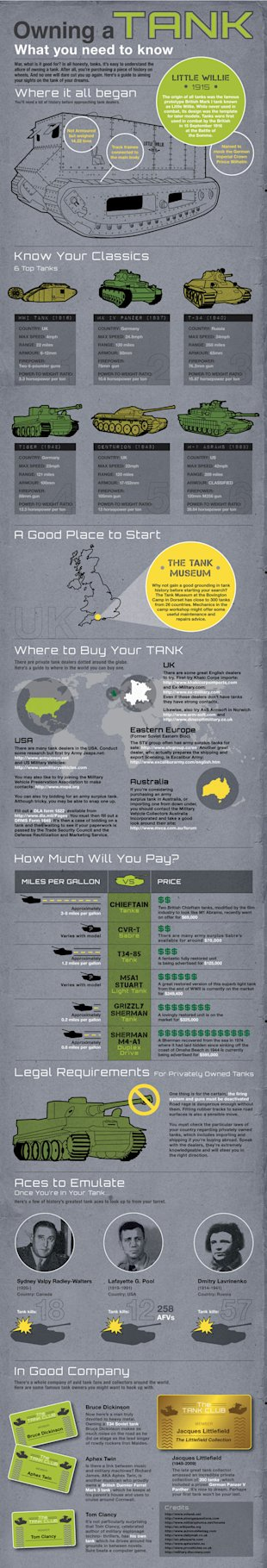 The Ins & Outs of Owning a Tank Infographic image owningatankver2 opt