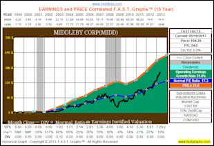 My Top 10 Fairly Valued Fast Growing Stocks image MIDD1