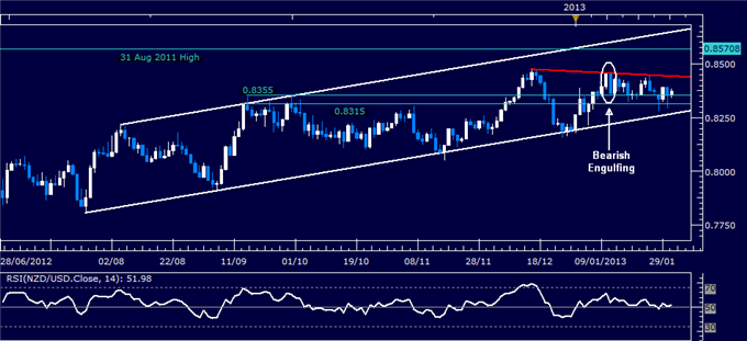 Forex_NZDUSD_Technical_Analysis_01.31.2013_body_Picture_1.png, Forex: NZD/USD Technical Analysis 01.31.2013