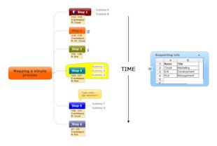 5 Ways to Create Visual Blog Content with Mind Maps image blog content Simple Process Mind Map