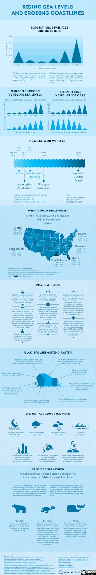 Rising Sea Levels and Eroding Coastlines image Rising Sea Levels Infograpic