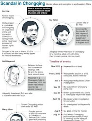 Graphic fact file on Bo Xilai, awaiting trial for his part in China's biggest corruption scandal in decades