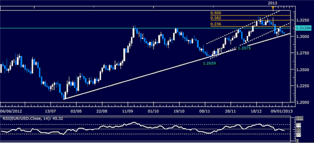 Forex_Analysis_EURUSD_Classic_Technical_Report_01.10.2013_body_Picture_1.png, Forex Analysis: EUR/USD Classic Technical Report 01.10.2013