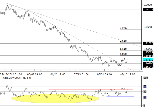 AUDJPY_and_Stock_Market_Replay_Underway_body_euraud.png, AUDJPY and Stock Market Replay Underway