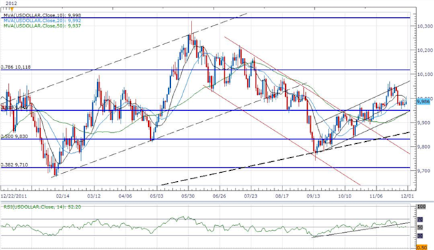 Forex_USD_Index_Carves_Higher_Low_Ahead_Of_NFP-_JPY_Remains_Oversold_body_ScreenShot091.png, Forex: USD Index Carves Higher Low Ahead Of NFP- JPY Remains Oversold