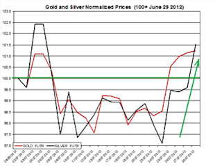 Guest_Commentary_Gold_Silver_Daily_Outlook_July_31_2012_body_Gold__July_31.png, Guest Commentary: Gold & Silver Daily Outlook 07.31.2012