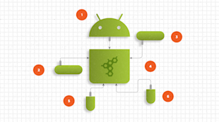 Gradle Brings Build Automation to Android image gradle